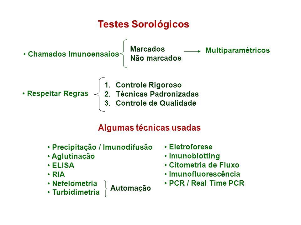 Testes Sorológicos Chamados Imunoensaios Marcados Não marcados Multiparamétricos Respeitar Regras 1.Controle Rigoroso 2.Técnicas Padronizadas 3.Contro