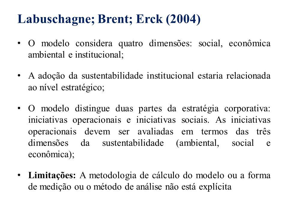 Labuschagne; Brent; Erck (2004) O modelo considera quatro dimensões: social, econômica ambiental e institucional; A adoção da sustentabilidade institu