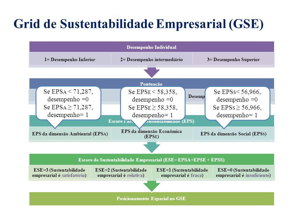 Grid de Sustentabilidade Empresarial (GSE) Posicionamento Espacial no GSE Escore de Sustentabilidade Empresarial (ESE= EPSA+EPSE + EPSS) ESE=3 (Susten
