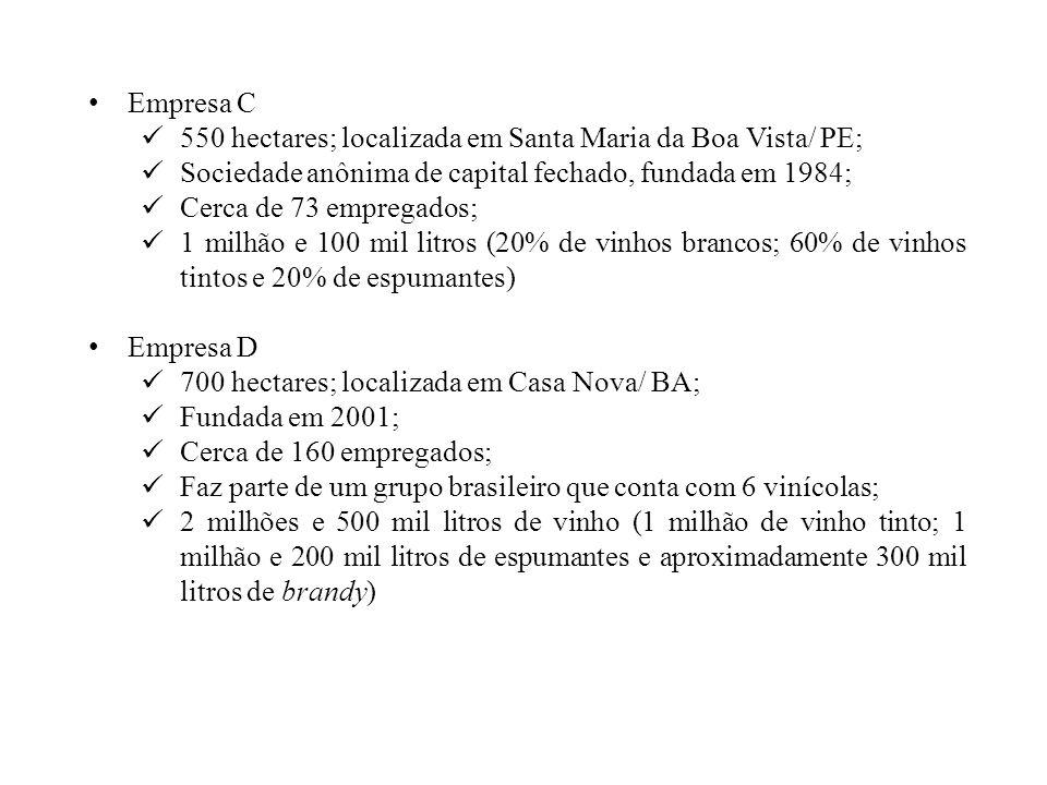 Empresa C 550 hectares; localizada em Santa Maria da Boa Vista/ PE; Sociedade anônima de capital fechado, fundada em 1984; Cerca de 73 empregados; 1 m