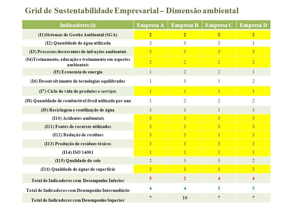 Indicadores (i)Empresa AEmpresa BEmpresa CEmpresa D (I1)Sistemas de Gestão Ambiental (SGA)2222 (I2) Quantidade de água utilizada2321 (I3) Processos de