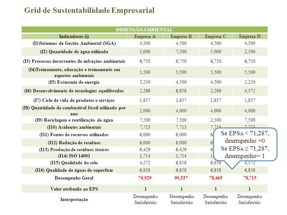 Grid de Sustentabilidade Empresarial DIMENSÃO AMBIENTAL Indicadores (i)Empresa AEmpresa BEmpresa CEmpresa D (I1)Sistemas de Gestão Ambiental (SGA)4,50