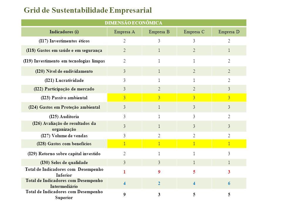 Grid de Sustentabilidade Empresarial DIMENSÃO ECONÔMICA Indicadores (i)Empresa AEmpresa BEmpresa CEmpresa D (I17) Investimentos éticos2332 (I18) Gasto