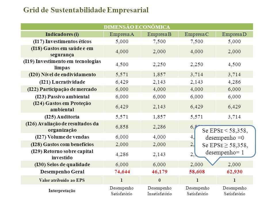 Grid de Sustentabilidade Empresarial DIMENSÃO ECONÔMICA Indicadores (i)Empresa AEmpresa BEmpresa CEmpresa D (I17) Investimentos éticos5,0007,500 5,000