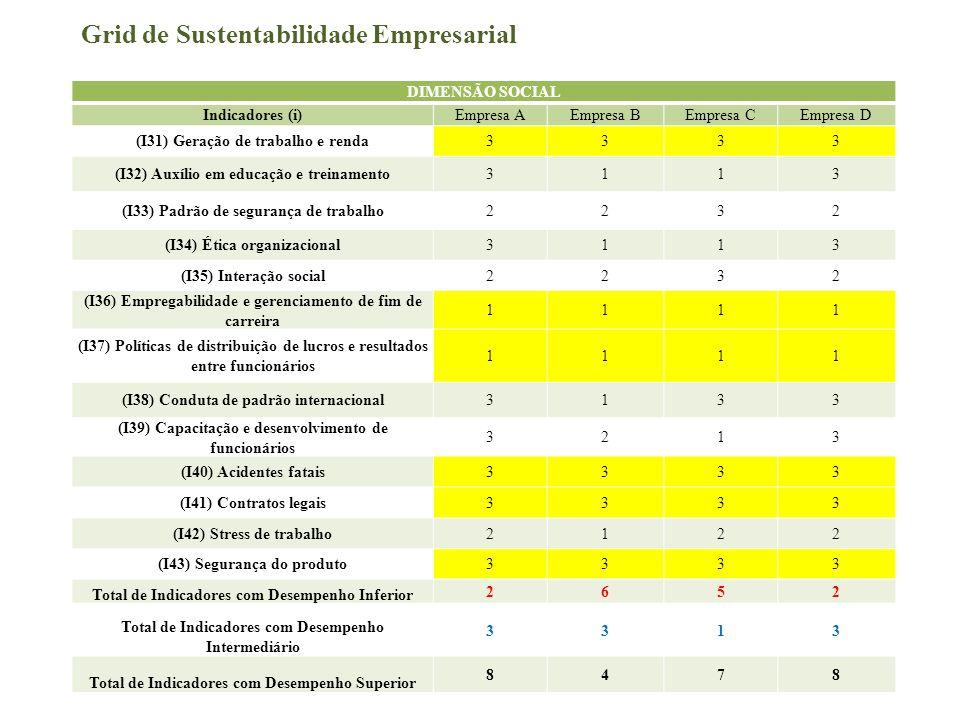 Grid de Sustentabilidade Empresarial DIMENSÃO SOCIAL Indicadores (i)Empresa AEmpresa BEmpresa CEmpresa D (I31) Geração de trabalho e renda3333 (I32) A