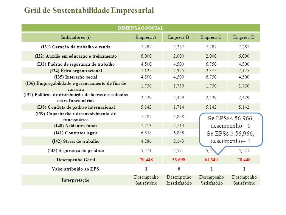 Grid de Sustentabilidade Empresarial DIMENSÃO SOCIAL Indicadores (i)Empresa AEmpresa BEmpresa CEmpresa D (I31) Geração de trabalho e renda7,287 (I32)