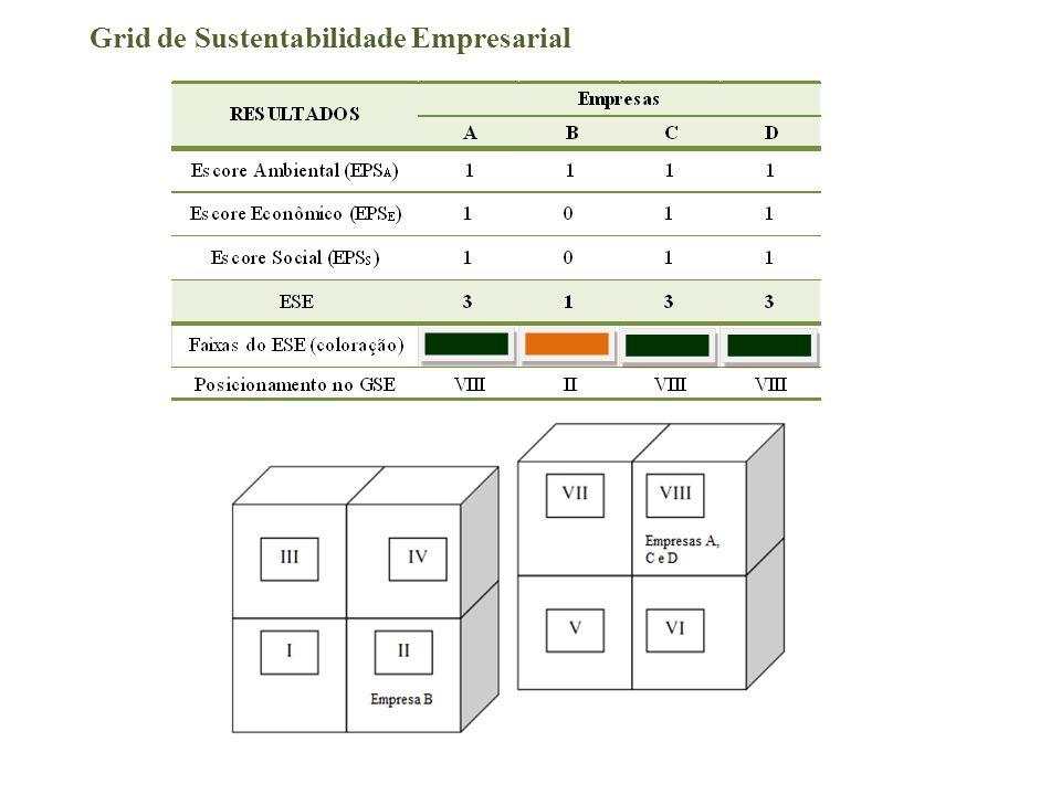 Grid de Sustentabilidade Empresarial