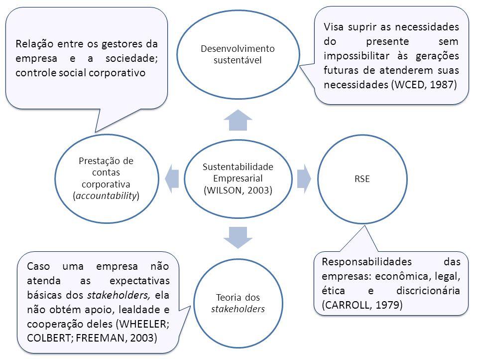 Sustentabilidade Empresarial (WILSON, 2003) Desenvolvimento sustentável RSE Teoria dos stakeholders Prestação de contas corporativa (accountability) V