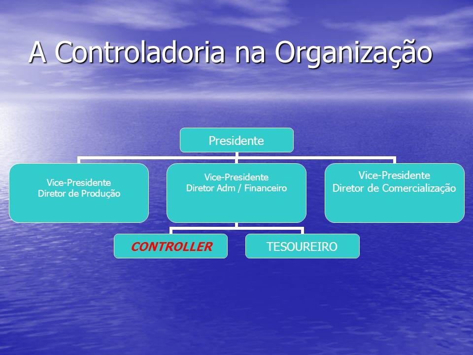 A Controladoria na Organização Presidente Vice-Presidente Diretor de Produção Vice-Presidente Diretor Adm / Financeiro CONTROLLERTESOUREIRO Vice-Presi