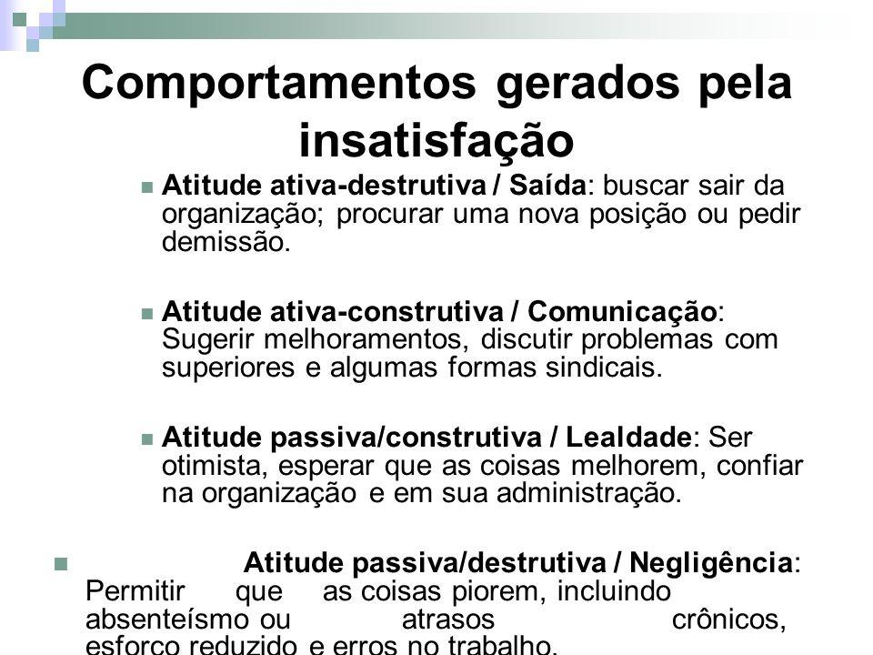 Comportamentos gerados pela insatisfação Atitude ativa-destrutiva / Saída: buscar sair da organização; procurar uma nova posição ou pedir demissão. At