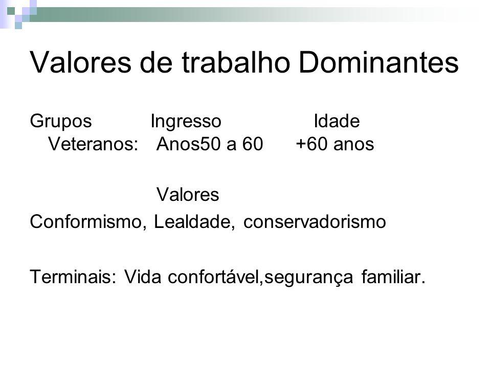 Valores de trabalho Dominantes Grupos Ingresso Idade Veteranos: Anos50 a 60 +60 anos Valores Conformismo, Lealdade, conservadorismo Terminais: Vida co