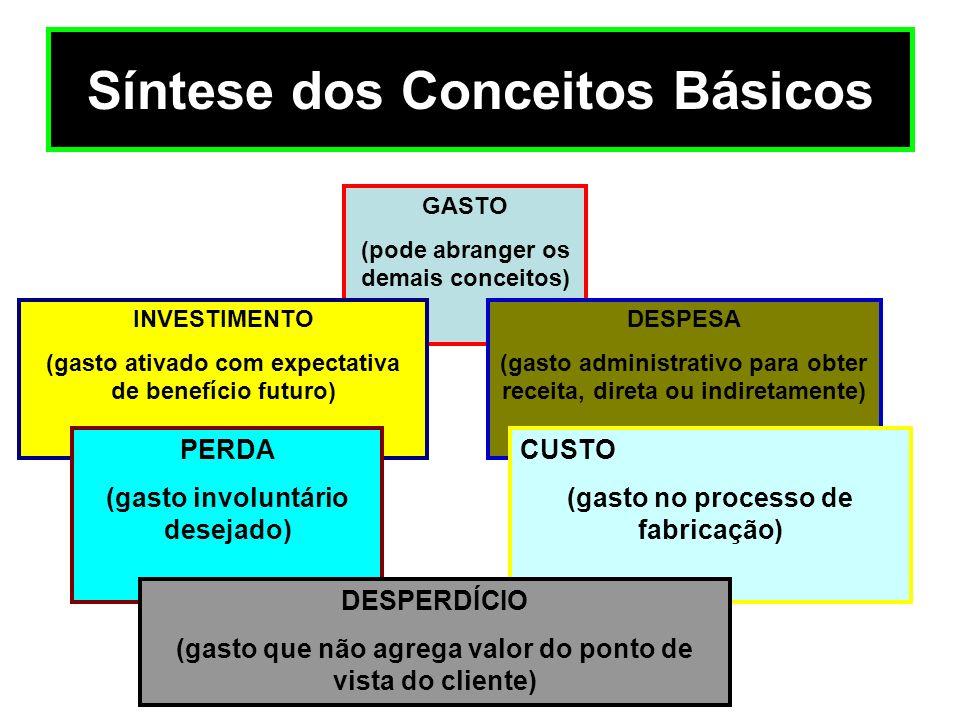 Síntese dos Conceitos Básicos GASTO (pode abranger os demais conceitos) INVESTIMENTO (gasto ativado com expectativa de benefício futuro) DESPESA (gast