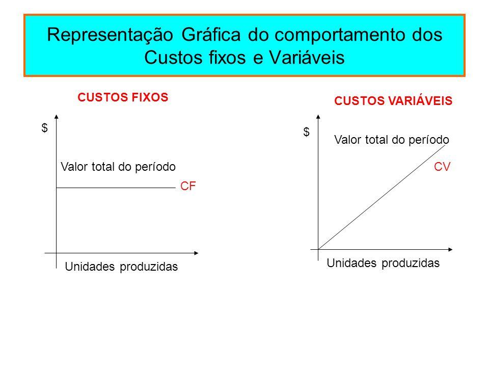 Representação Gráfica do comportamento dos Custos fixos e Variáveis CUSTOS FIXOS $ Unidades produzidas Valor total do período CF CUSTOS VARIÁVEIS Unid