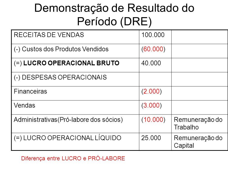 Demonstração de Resultado do Período (DRE) RECEITAS DE VENDAS100.000 (-) Custos dos Produtos Vendidos(60.000) (=) LUCRO OPERACIONAL BRUTO40.000 (-) DE