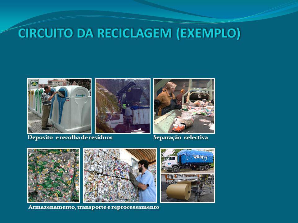 Deposito e recolha de resíduos Separação selectiva Armazenamento, transporte e reprocessamento