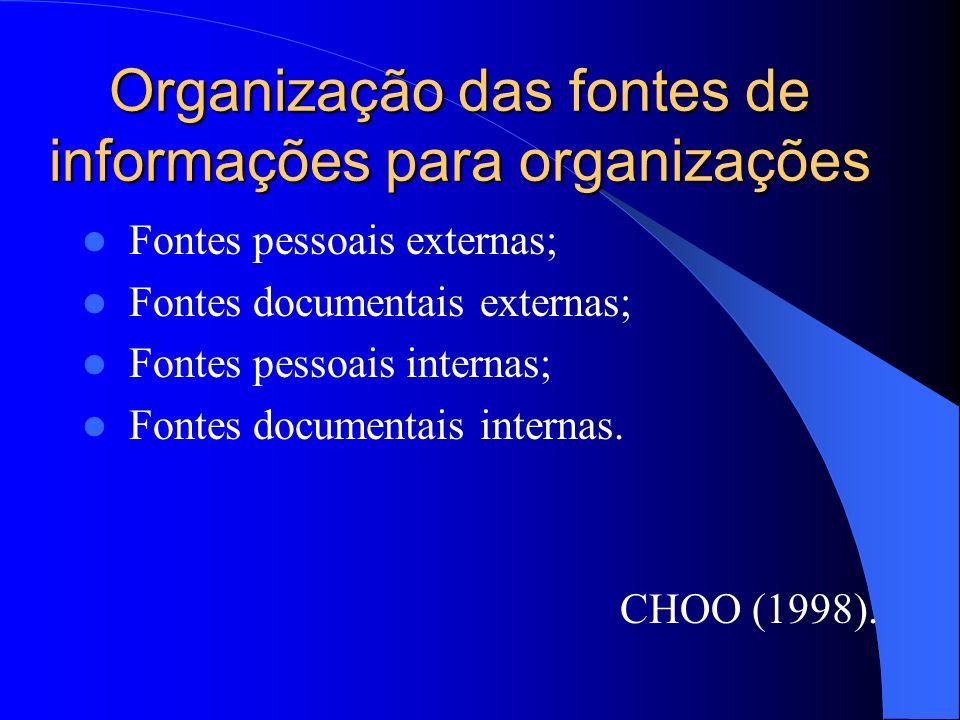 Organização das fontes de informações para organizações Fontes pessoais externas; Fontes documentais externas; Fontes pessoais internas; Fontes docume