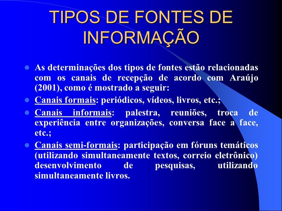 TIPOS DE FONTES DE INFORMAÇÃO As determinações dos tipos de fontes estão relacionadas com os canais de recepção de acordo com Araújo (2001), como é mo
