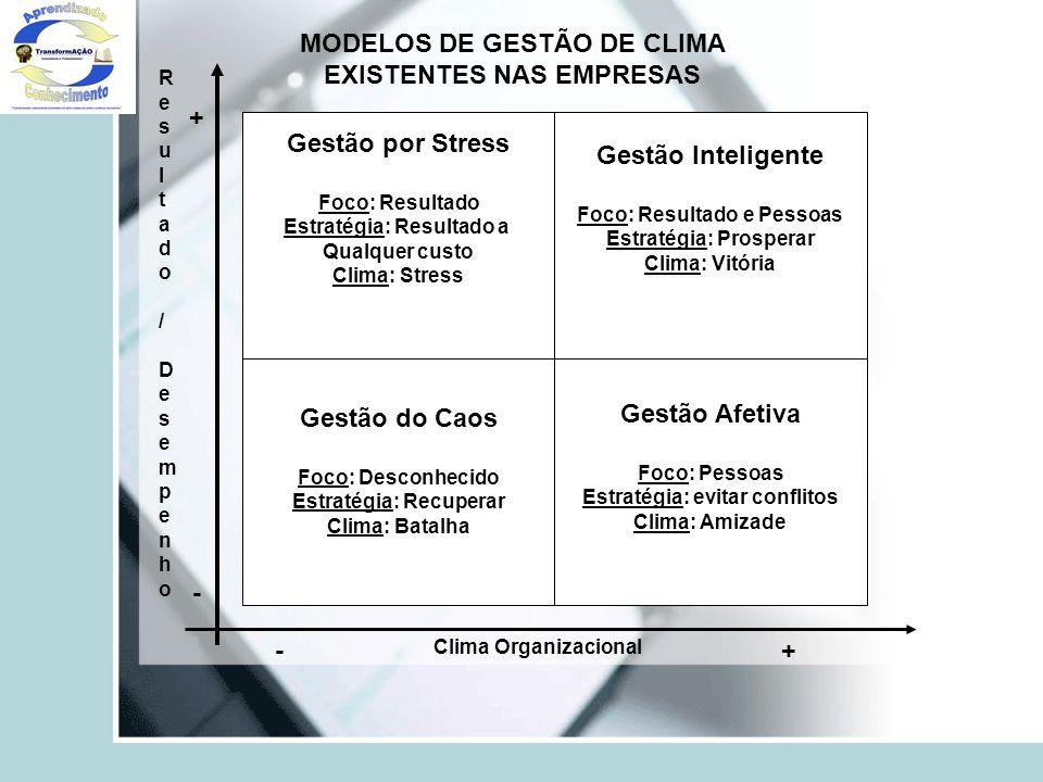 Gestão por Stress Foco: Resultado Estratégia: Resultado a Qualquer custo Clima: Stress Gestão Inteligente Foco: Resultado e Pessoas Estratégia: Prospe