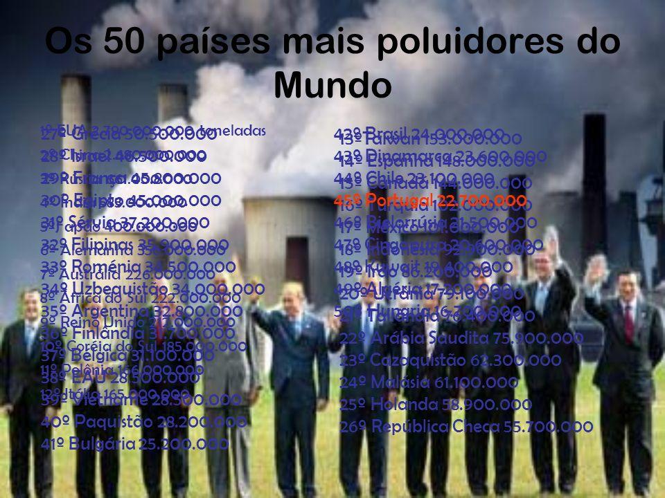 Os 50 países mais poluidores do Mundo 1º EUA 2.790.000.000 toneladas 2º China 2.680.000.000 3º Rússia 661.000.000 4º Índia 583.000.000 5ºJ apão 400.00