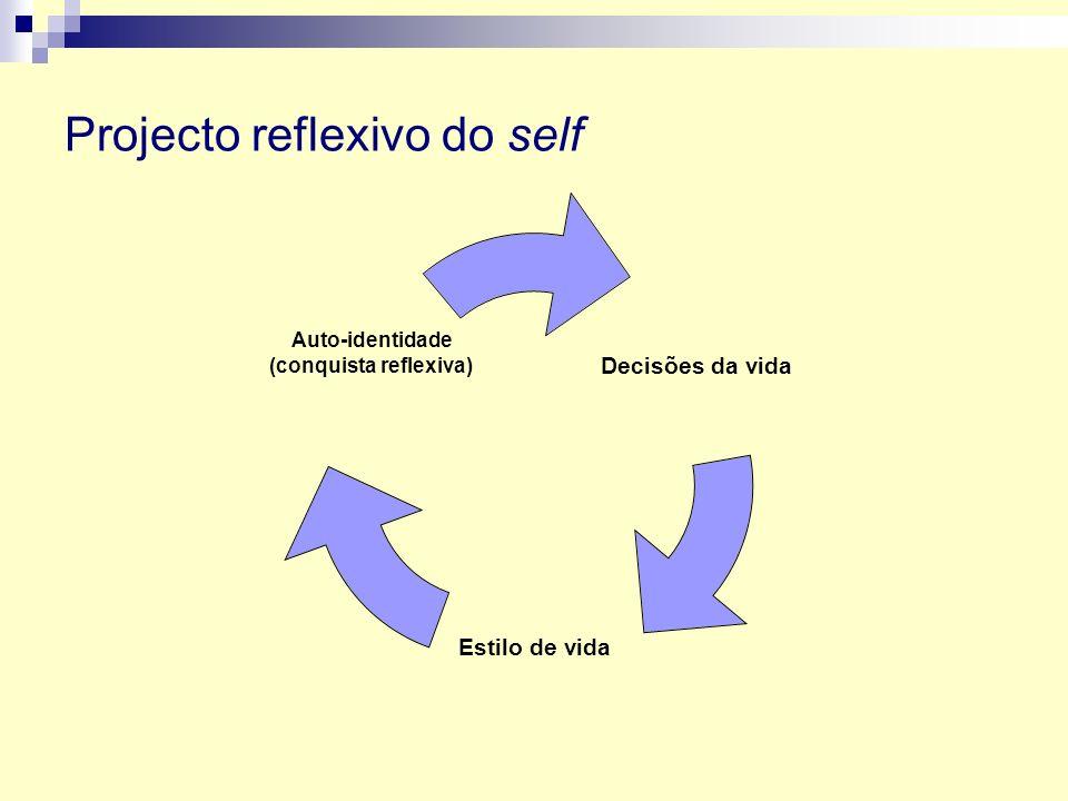 Projecto reflexivo do self Decisões da vida Estilo de vida Auto- identidade (conquista reflexiva)