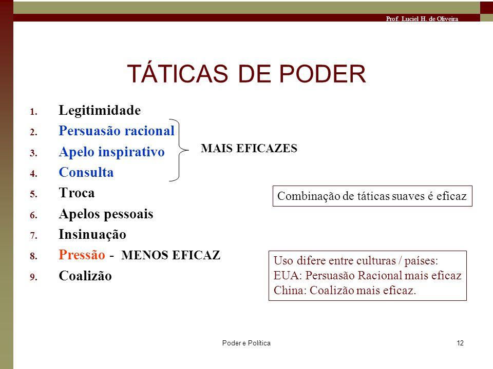 Prof. Luciel H. de Oliveira Poder e Política12 TÁTICAS DE PODER 1. Legitimidade 2. Persuasão racional 3. Apelo inspirativo 4. Consulta 5. Troca 6. Ape