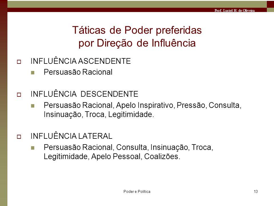 Prof. Luciel H. de Oliveira Poder e Política13 Táticas de Poder preferidas por Direção de Influência INFLUÊNCIA ASCENDENTE Persuasão Racional INFLUÊNC