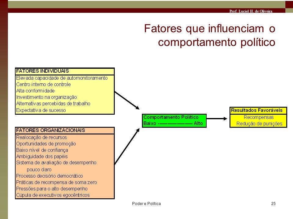Prof. Luciel H. de Oliveira Poder e Política25 Fatores que influenciam o comportamento político