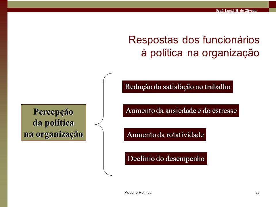 Prof. Luciel H. de Oliveira Poder e Política26 Respostas dos funcionários à política na organização Percepção da política na organização Redução da sa