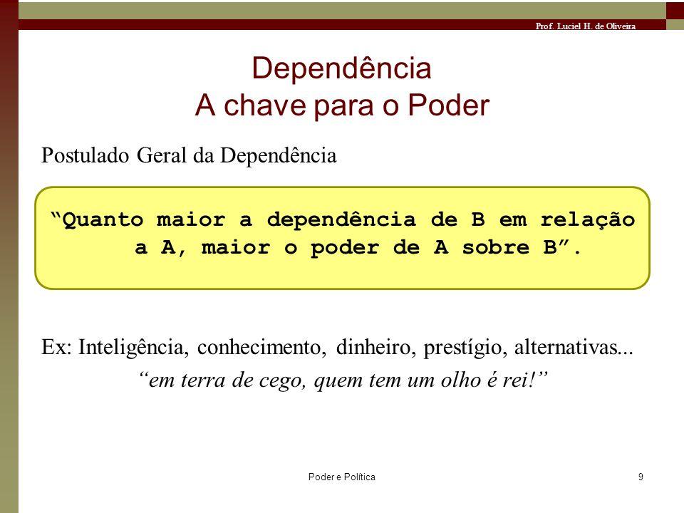 Prof. Luciel H. de Oliveira Poder e Política9 Dependência A chave para o Poder Postulado Geral da Dependência Quanto maior a dependência de B em relaç