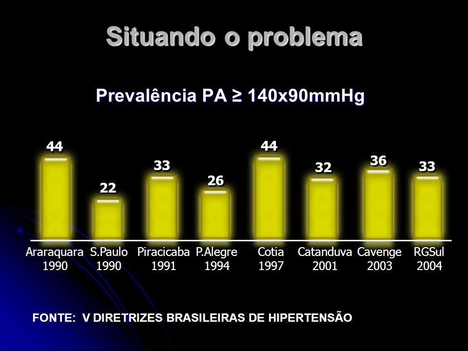 Prevalência PA 140x90mmHg Situando o problema Araraquara 1990 Araraquara 1990 S.Paulo 1990 S.Paulo 1990 Piracicaba 1991 Piracicaba 1991 P.Alegre 1994