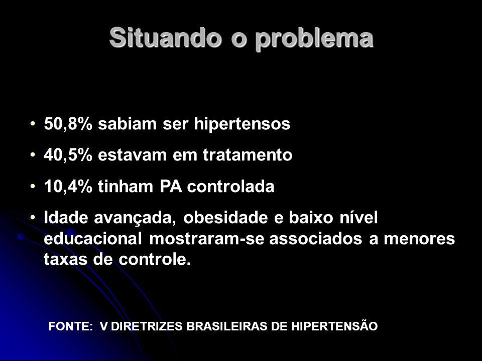 Situando o problema FONTE: V DIRETRIZES BRASILEIRAS DE HIPERTENSÃO 50,8% sabiam ser hipertensos 40,5% estavam em tratamento 10,4% tinham PA controlada