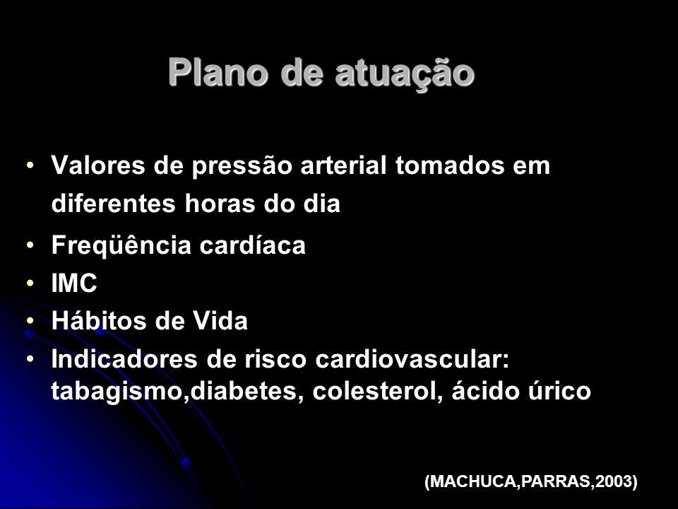 Valores de pressão arterial tomados em diferentes horas do dia Freqüência cardíaca IMC Hábitos de Vida Indicadores de risco cardiovascular: tabagismo,