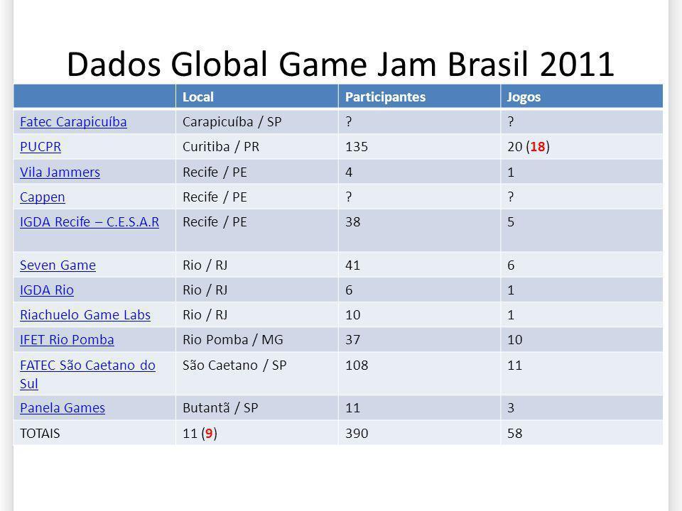 Dados Global Game Jam Brasil 2011 LocalParticipantesJogos Fatec CarapicuíbaCarapicuíba / SP?? PUCPRCuritiba / PR13520 (18) Vila JammersRecife / PE41 C