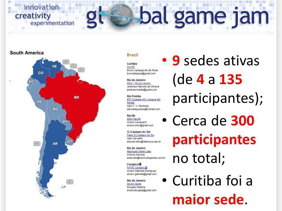 9 sedes ativas (de 4 a 135 participantes); Cerca de 300 participantes no total; Curitiba foi a maior sede.