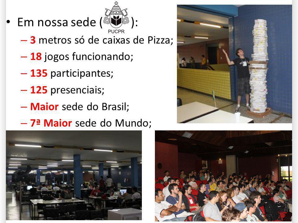 Em nossa sede ( PUCPR ): – 3 metros só de caixas de Pizza; – 18 jogos funcionando; – 135 participantes; – 125 presenciais; – Maior sede do Brasil; – 7