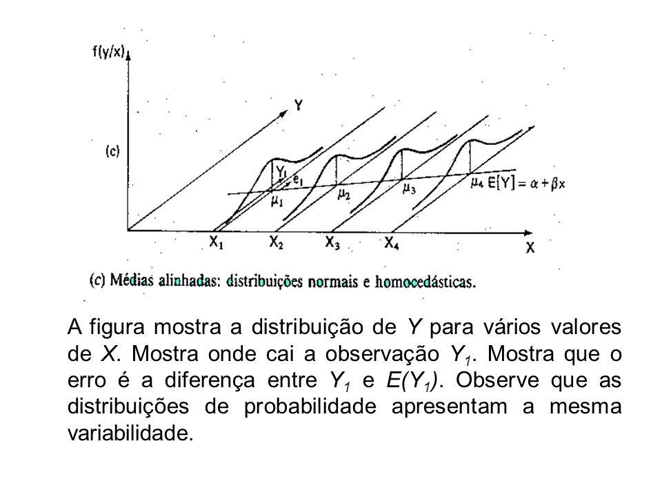 A figura mostra a distribuição de Y para vários valores de X. Mostra onde cai a observação Y 1. Mostra que o erro é a diferença entre Y 1 e E(Y 1 ). O