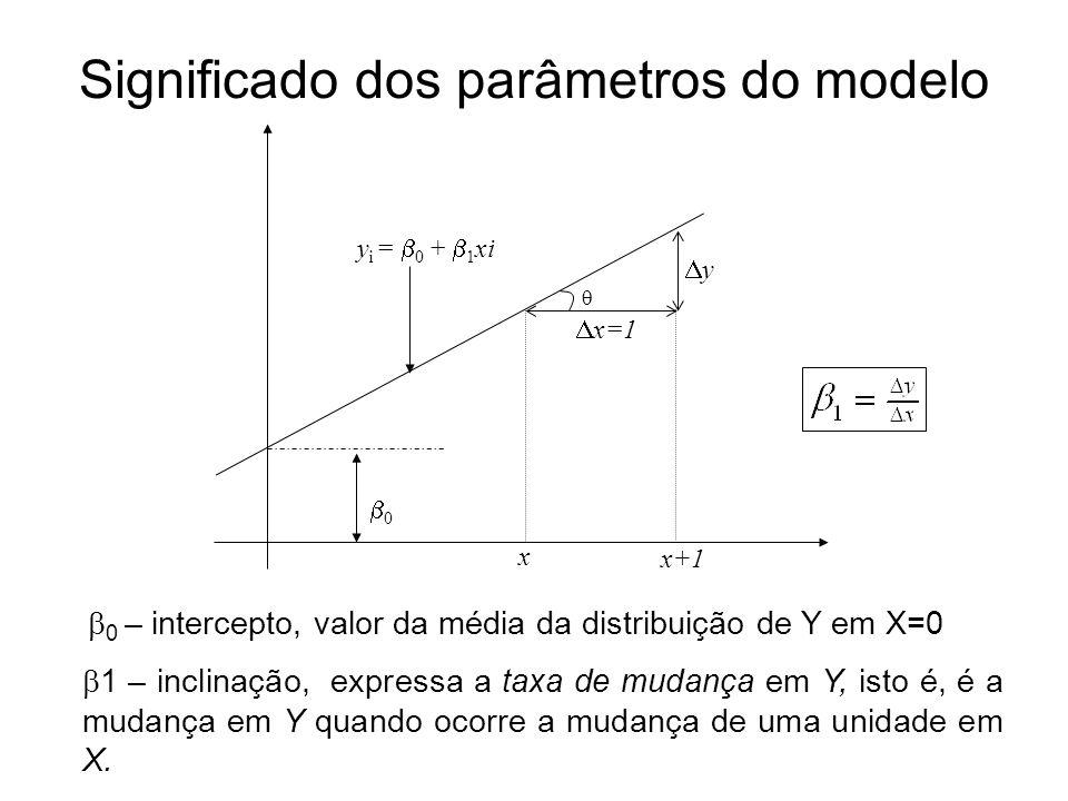Significado dos parâmetros do modelo 0 x x+1 x=1 y y i = 0 + 1 xi 0 – intercepto, valor da média da distribuição de Y em X=0 1 – inclinação, expressa