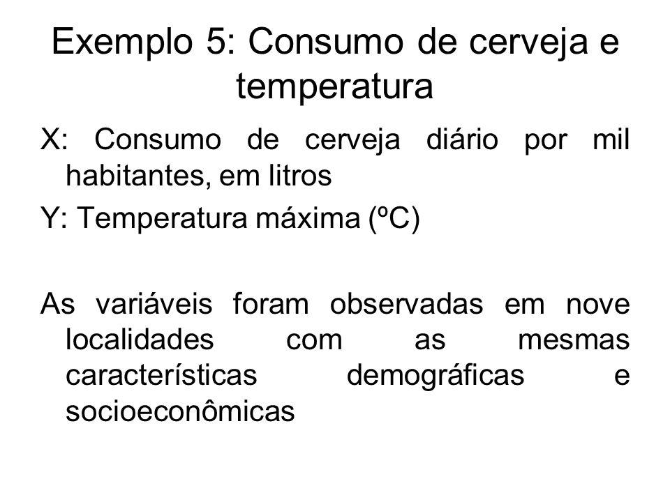 Exemplo 5: Consumo de cerveja e temperatura X: Consumo de cerveja diário por mil habitantes, em litros Y: Temperatura máxima (ºC) As variáveis foram o