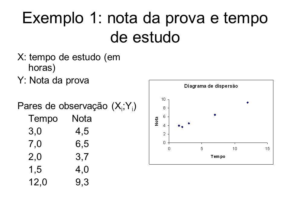 Exemplo 1: nota da prova e tempo de estudo X: tempo de estudo (em horas) Y: Nota da prova Pares de observação (X i ;Y i ) Tempo Nota 3,04,5 7,06,5 2,0