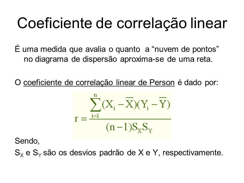 Coeficiente de correlação linear É uma medida que avalia o quanto a nuvem de pontos no diagrama de dispersão aproxima-se de uma reta. O coeficiente de