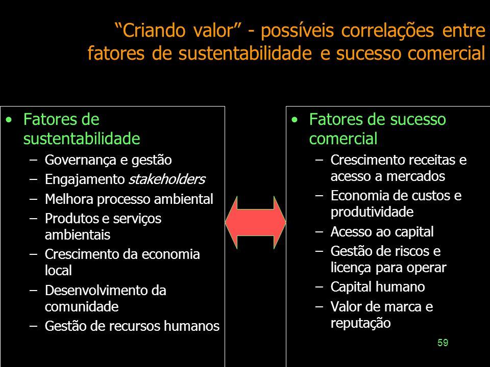 58 Influência de diferentes atores na sustentabilidade Empresas Governos Clientes empresariais Consumidores ONGs Mídia Organismos internacionais... In