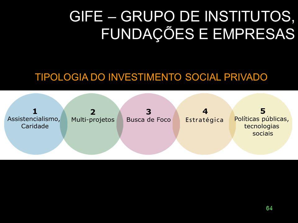 63 Tipos de Investimento Social Privado Investimento social corporativo Investimento social comunitário Investimento social familiar Venture philanthr