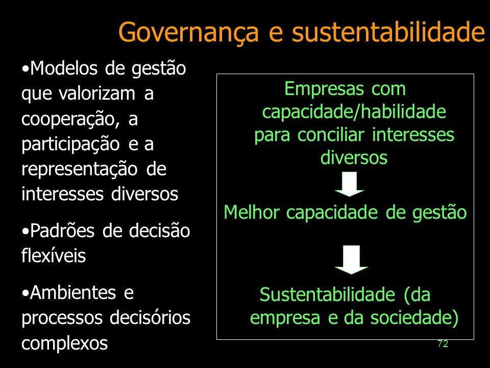 71 Governança e Cidadania Corporativa Conjunto de princípios e sistemas de gestão destinados à criação ou preservação de valor para a sociedade –Gover