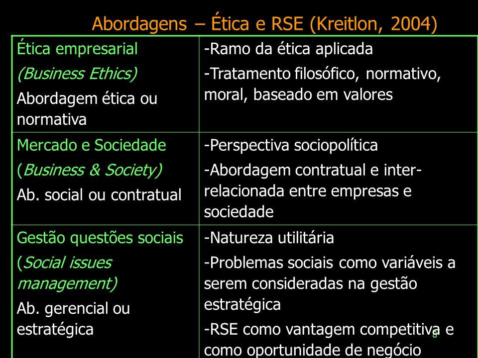 8 Abordagens – Ética e RSE (Kreitlon, 2004) Ética empresarial (Business Ethics) Abordagem ética ou normativa -Ramo da ética aplicada -Tratamento filosófico, normativo, moral, baseado em valores Mercado e Sociedade (Business & Society) Ab.