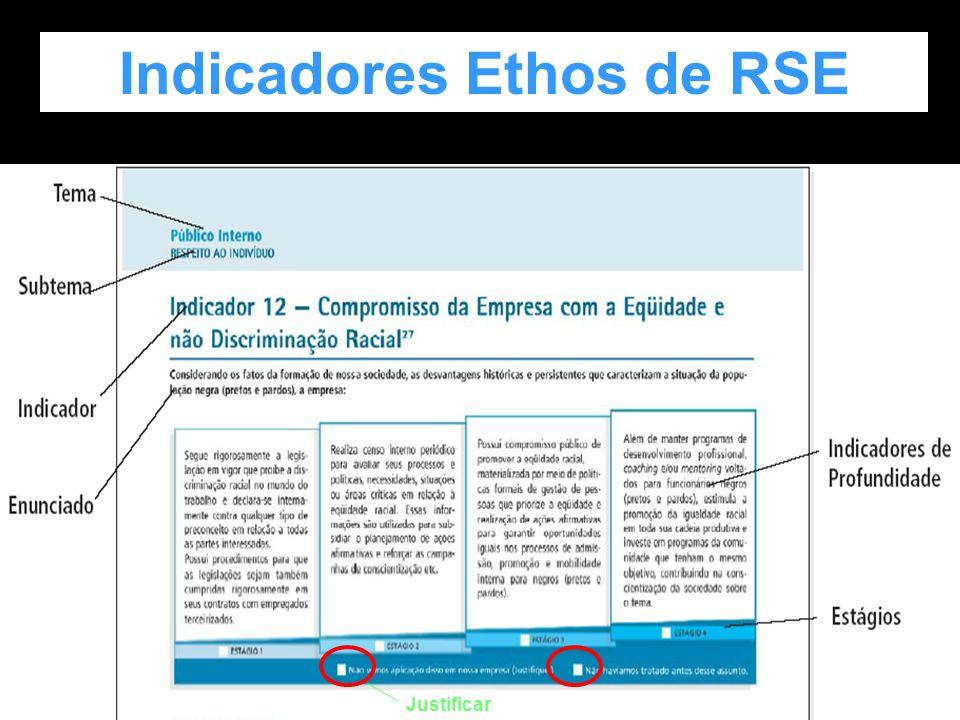 80 Indicadores Ethos de Responsabilidade Social Empresarial Surgimento e evolução Ênfases: auto-avaliação e aprendizagem Temas: 1. Valores, Transparên
