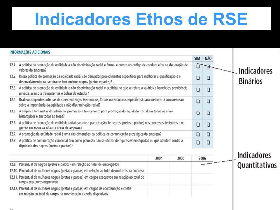 Justificar Indicadores Ethos de RSE