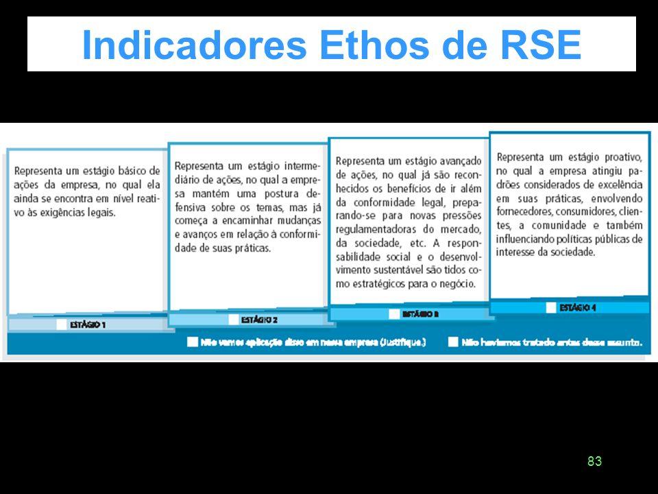 82 Indicadores Ethos de RSE