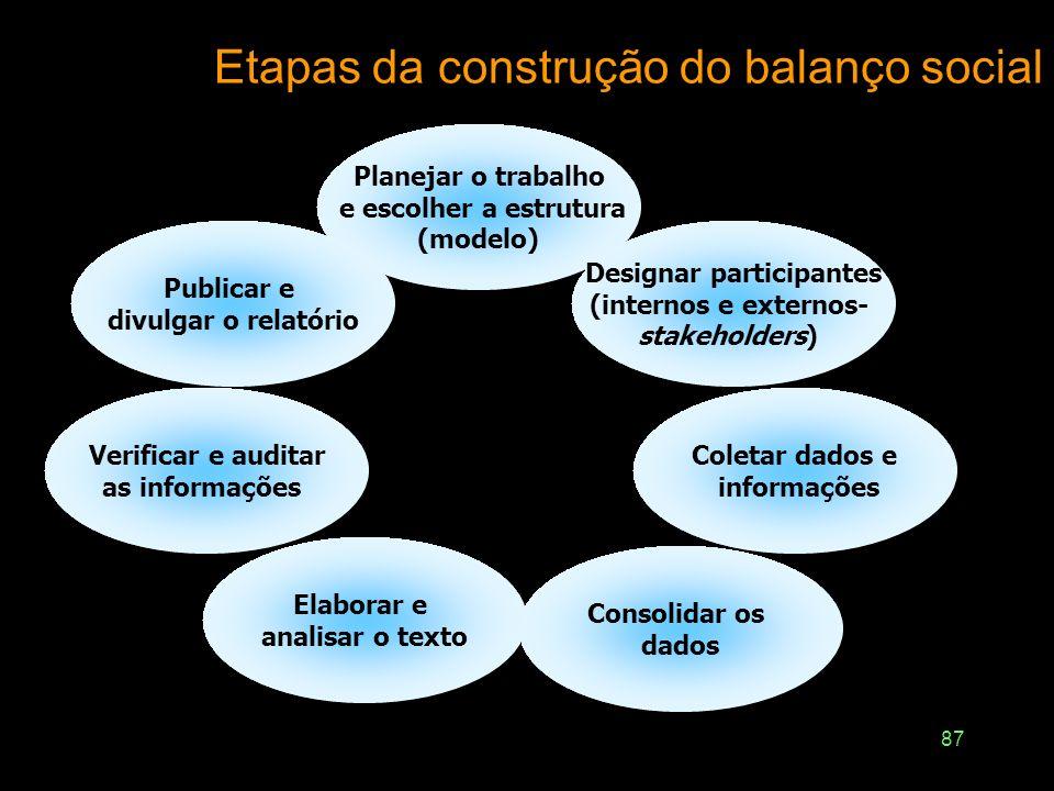 86 Balanços sociais no Brasil Modelo IBASE – Instituto Brasileiro de Análises Sociais e Econômicas –Criado em 1997 –Principal vantagem: simplicidade G