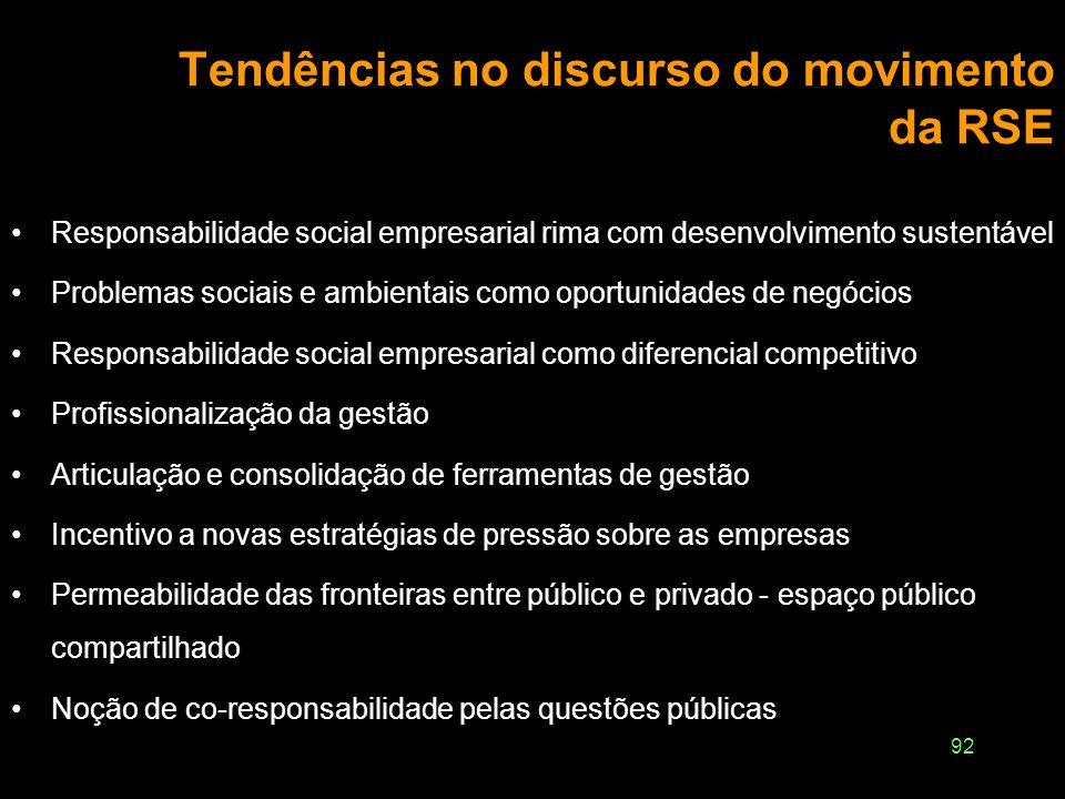 91 Limites e dilemas do movimento da RSE Interno: o central é ganhar dinheiro; responsabilidade social é secundário Crença de que o papel central na á