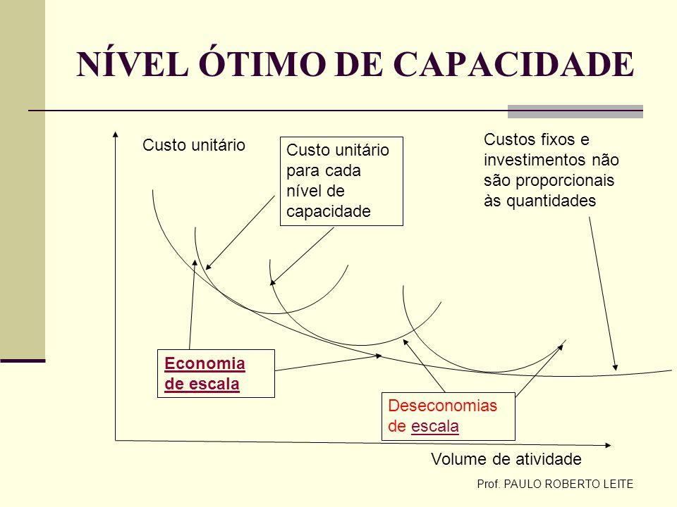 Prof. PAULO ROBERTO LEITE NÍVEL ÓTIMO DE CAPACIDADE Custo unitário Volume de atividade Custo unitário para cada nível de capacidade Economia de escala
